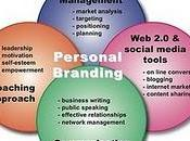 Personal Branding Management