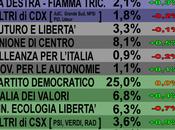 Sondaggio Aprile: crollo della impennata partito dietro UDC, crescono partiti minori