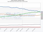 Google Chrome browser utilizzato mondo
