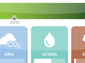Nasce l'etichetta ambientale