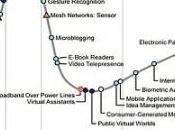 Ciclo Vita delle Tecnologie