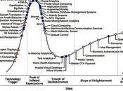 Ciclo Vita delle Tecnologie Emergenti