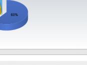 Browser market share: Chrome continua crescere!
