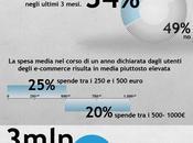 Product design social media [infografica]