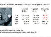 #Elesicilia Pdl: come perdere voti cantar vittoria