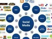 Social media sviluppo umano