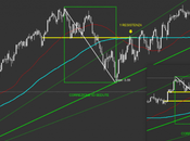 Sp500: analisi grafica