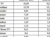 Investimenti Pubblicitari Italia Media
