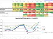 debito pubblico italiano: costato così poco!!!