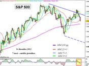 S&P 500: mette male