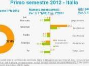 Previsione Investimenti Pubblicitari 2013 Nielsen