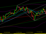 Sp500: ciclo Annuale 21/1/2013