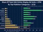 della display advertising