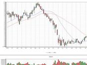 Stili trading time-frame: analisi grafica (ETF Brasile)