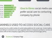 Social Customer Service perché Marketing fare meno Care viceversa)