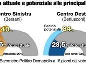 Sondaggio DEMOPOLIS: 18%. scenari Senato.