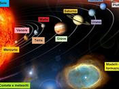 Sistema solare, eliocentrico geocentrico