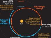 capatina Marte