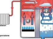 Caldaia condensazione: quando conviene.