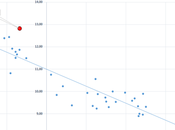 correlazioni economia: produzione industriale Italiana