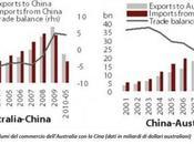 L'Australia, Pacifico scelta necessaria: Cina