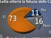 Sondaggio DEMOPOLIS: degli italiani Governo Letta otterrà fiducia delle Camere
