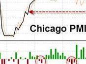"""USA: capisco Manifatturiero ormai """"irrilevante"""" rispetto rigonfiaggio della bolla immobiliare...però...."""
