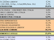 Sondaggio SCENARIPOLITICI: UMBRIA, 36,5% (+7,5%), 29,0%, 25,0%