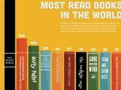 Classifica libri letti sempre mondo: scoprire