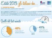 Vacanze 2013: italiani stanno casa?