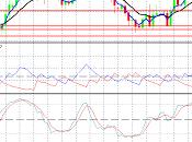 Previsione EUR/USD giugno 2013 Dollaro forte Euro..si vende!