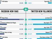 Social Talent maggio rubano scena tutti [Infografica]