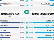 Social giugno vola Italia sale Tg24 [Infografica]