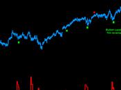 Nyse: Bearish Landry TRIN reversal