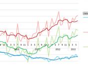 Bilancia commerciale Giugno 2013