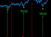 Nyse: Bearish Landry TRIN reversal pattern