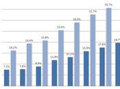 Paesi&Sviluppo; Popolazione servizi online banking