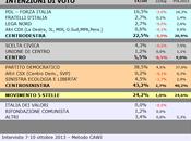 Sondaggio SCENARIPOLITICI ottobre 2013): EMILIA ROMAGNA, 43,2% (+19,0%), 24,2%, 22,5%
