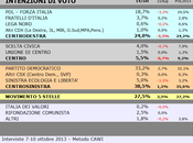 Sondaggio SCENARIPOLITICI ottobre 2013): UMBRIA, 38,5% (+11,0%), 27,5%, 24,0%