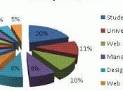 GOOGLE PLUS: Analisi dati Social Network colosso Google