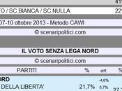 Sondaggio SCENARIPOLITICI ottobre 2013): Secondi Voti, Lega Nord (CDX 29%, ALTRI 41%, VOTO 22%)