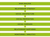 Social Media Manager presta ascolto rispetta strategia