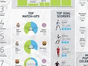 FIFA statistiche Notizia