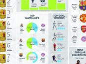 Fifa un'infografica statistiche gioco