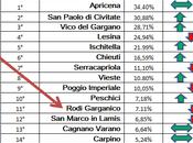 Raccolta differenziata Gargano, situazione migliora
