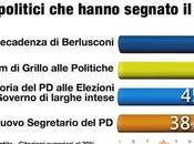 """Sondaggio DEMOPOLIS gennaio 2014): """"previsioni politiche"""" degli italiani 2014"""