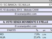 Sondaggio SCENARIPOLITICI dicembre 2013): Secondi Voti, MOVIMENTO STELLE (CDX 10%, 11%, RIF.COM. VOTO 57%)