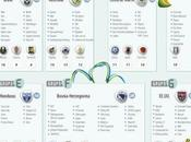 Tutti sponsor Brasil 2014 (infografica)