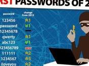 peggiori password 2013