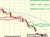 Come guadagnare Borsa 2014 grazie all'analisi tecnica